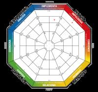 Diagrama-método